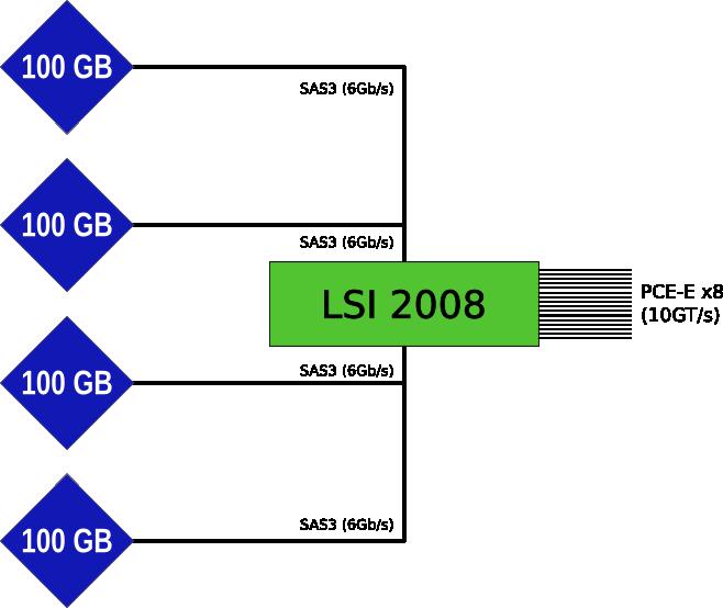 Intel 910