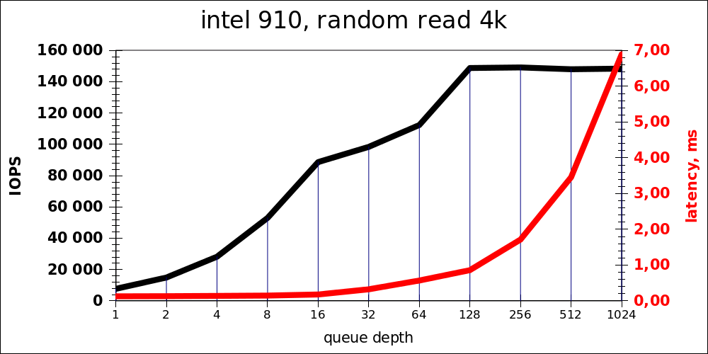 Intel 910 random read