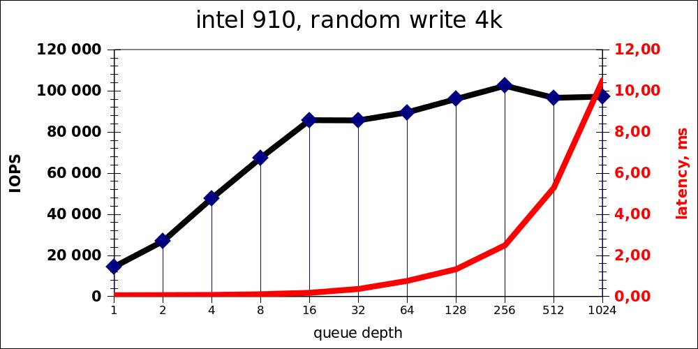Intel 910 random write