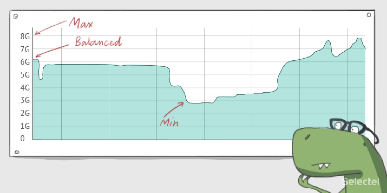 Новый параметр настройки Memory on Demand для облачных серверов Selectel