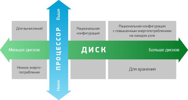 CPU-disk