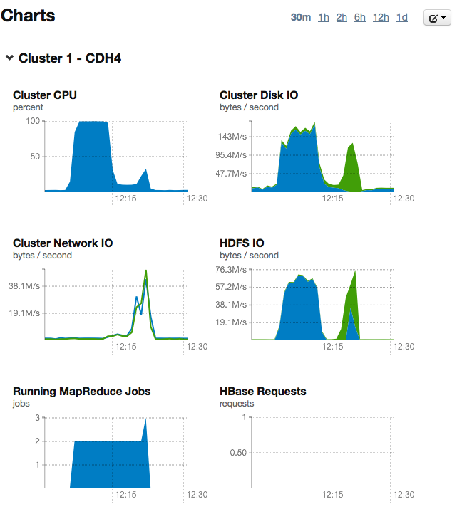 Home - Cloudera Manager 1