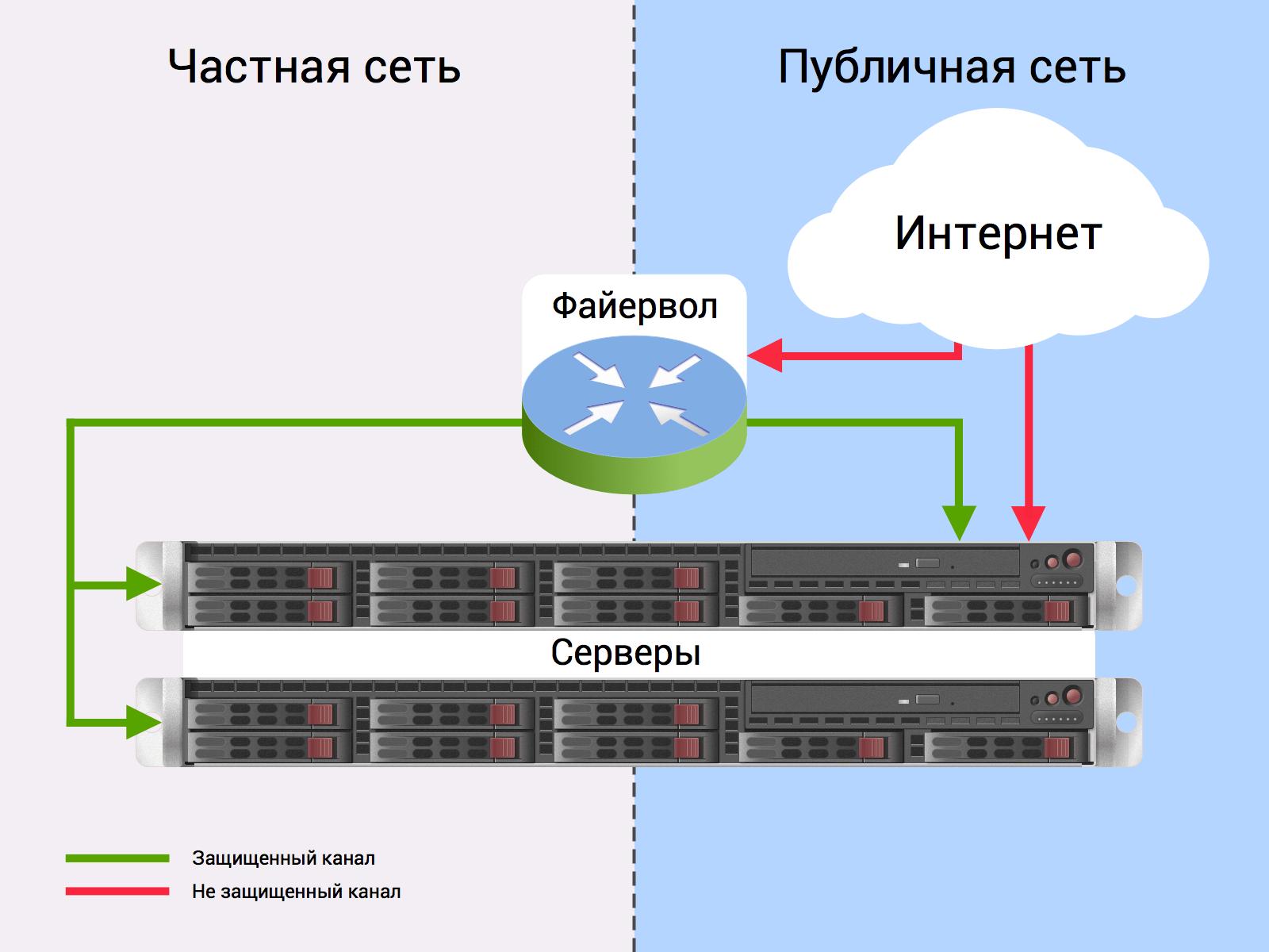 firewall-scheme