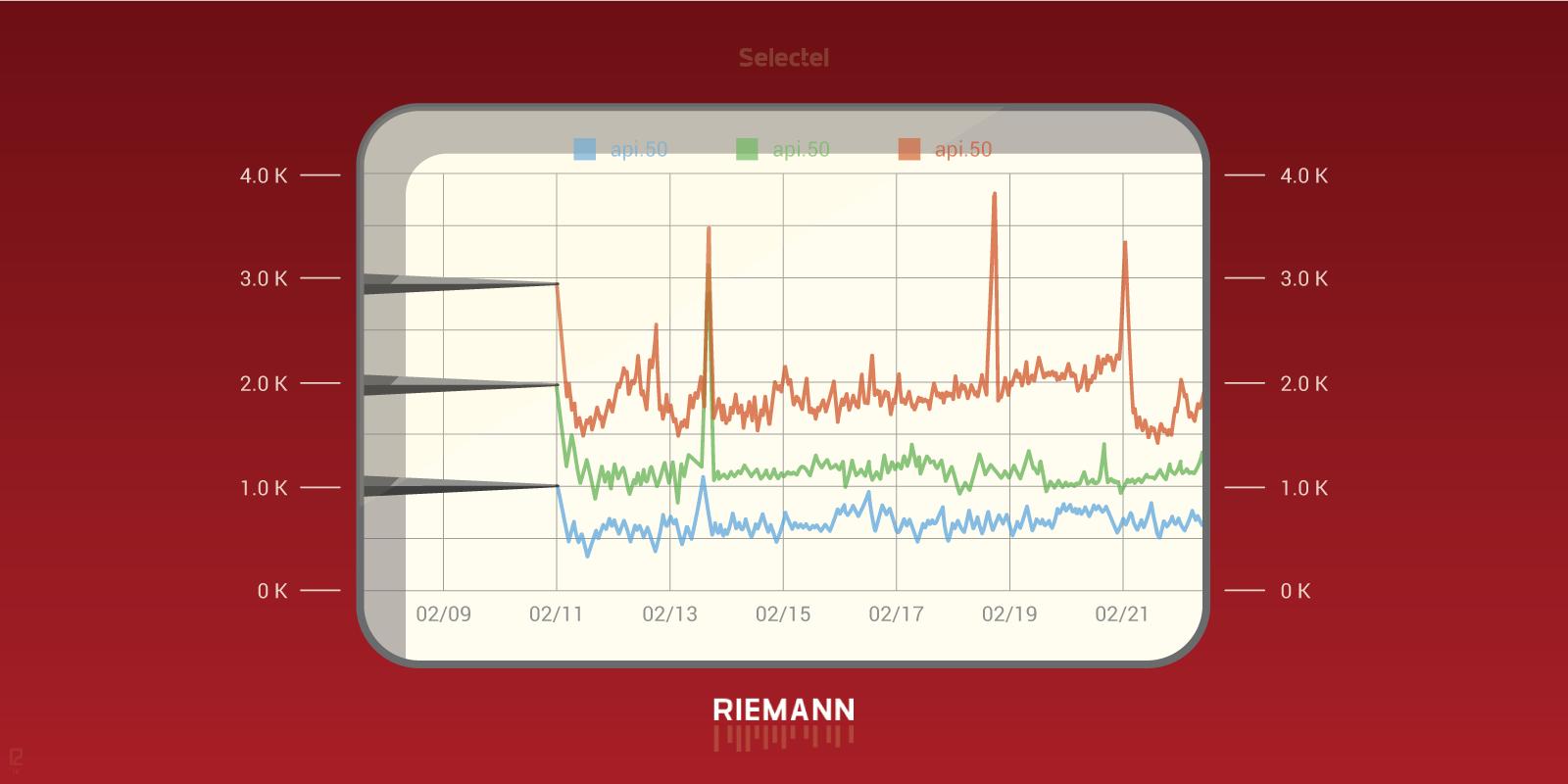 Краткое введение в Riemann: мониторинг и анализ событий