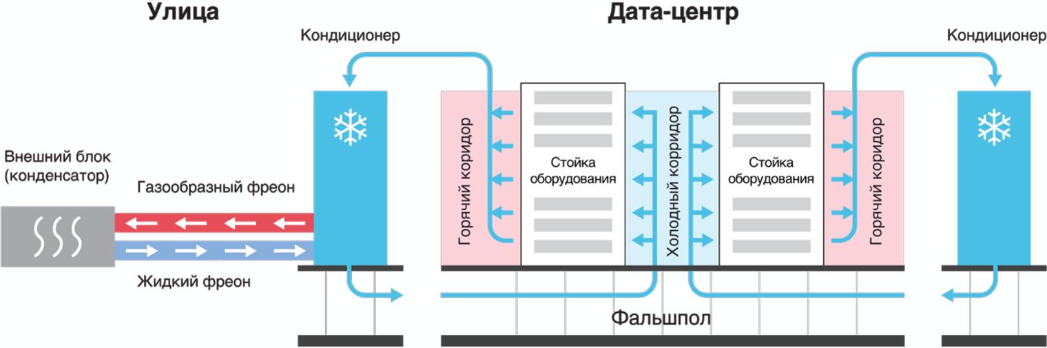 Охлаждение дата-центра с помощью кондиционеров