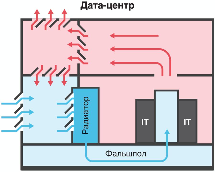 Охлаждение дата-центра по схеме фрикулинга с фальшполом