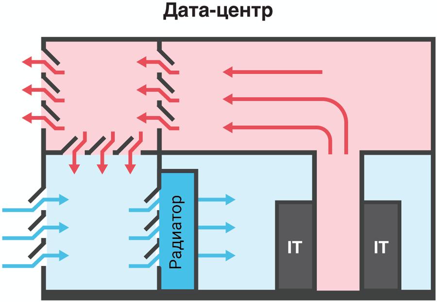 Схема прямого фрикулинга с доохлаждением без фальшпола