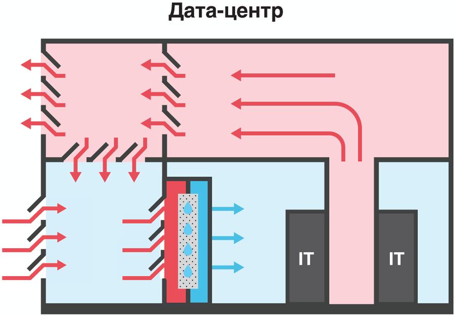 Фрикулинг с доохлаждением адиабатической системой в дата-центре «Берзарина 2»