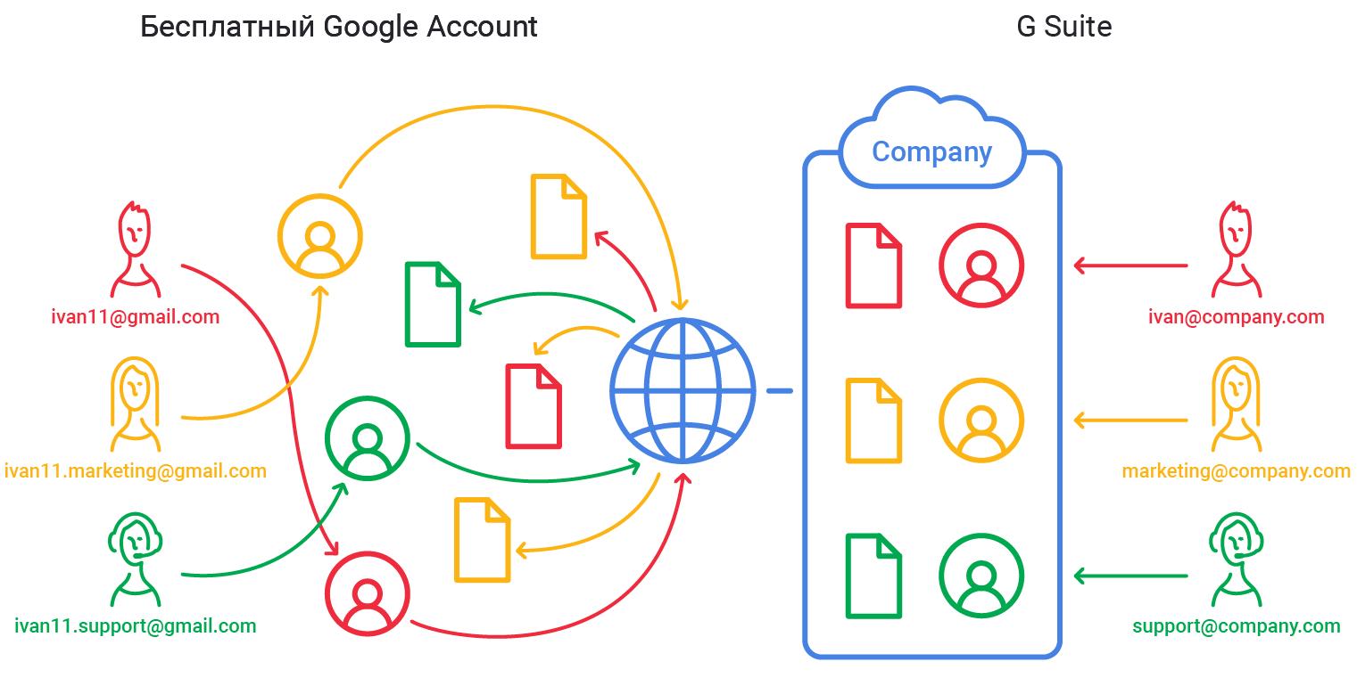 Пути доступа к рабочим файлам в бесплатных аккаунтах и G Suite