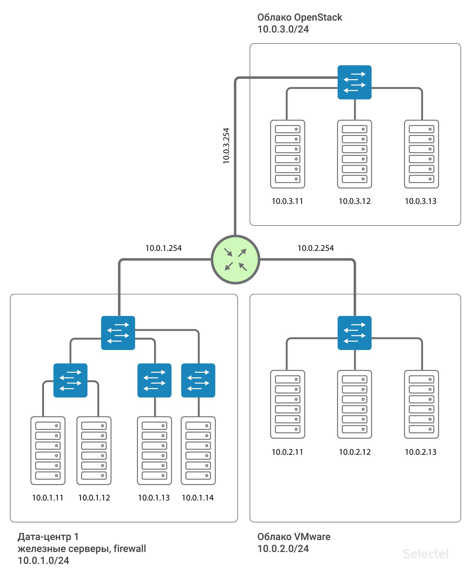 Сегментация сетей разных проектов на уровне L3