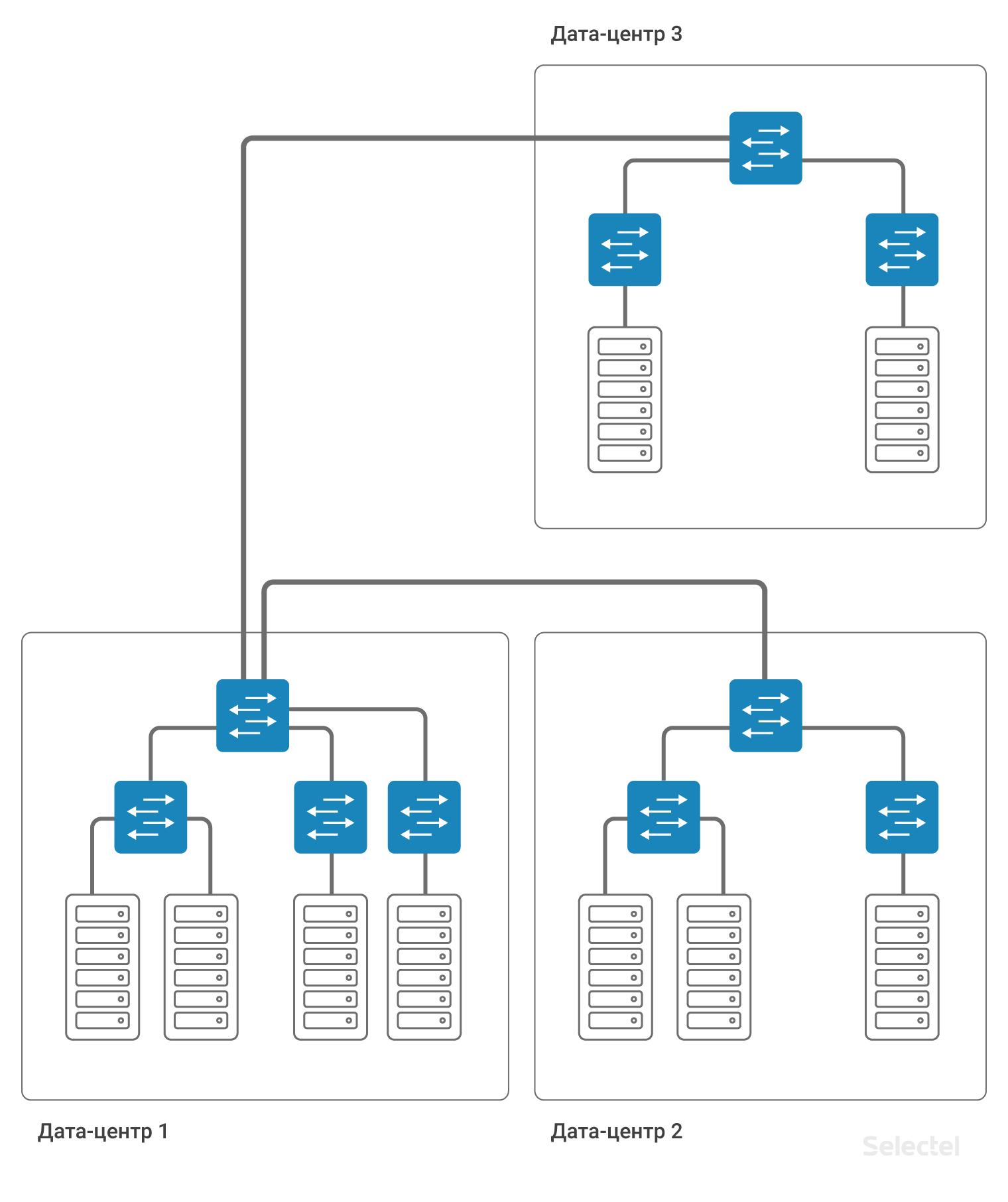 Работа маршрутизации при сохранении L2 схемы