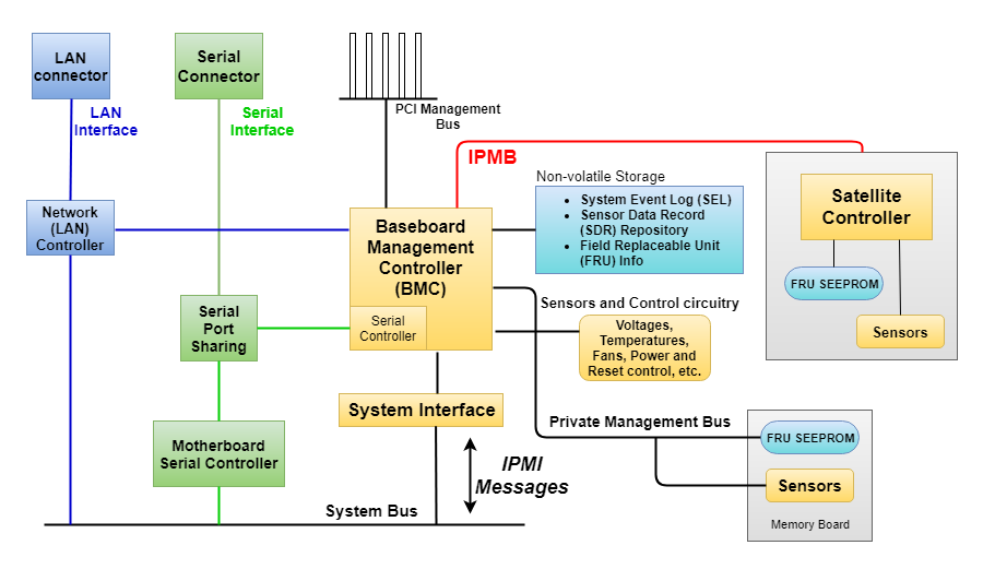 Базовые компоненты архитектуры IPMI