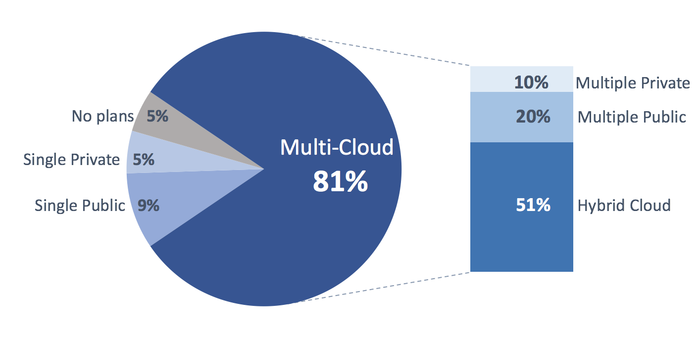 Rightscale2018 State of the Cloud Report