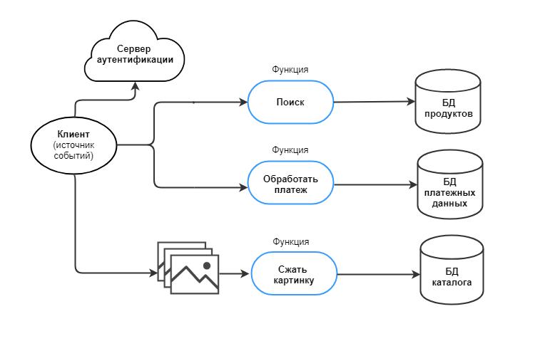 Архитектура Serverless-приложения